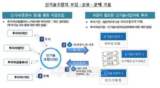 `신기술조합` 투자 소비자경보